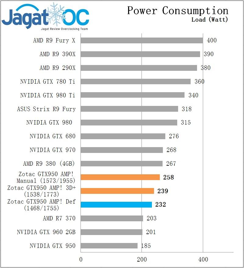 Zotac gtx 950 Power load
