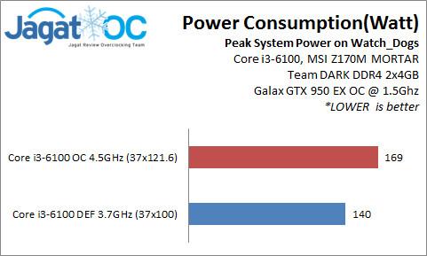 i3OC_Power