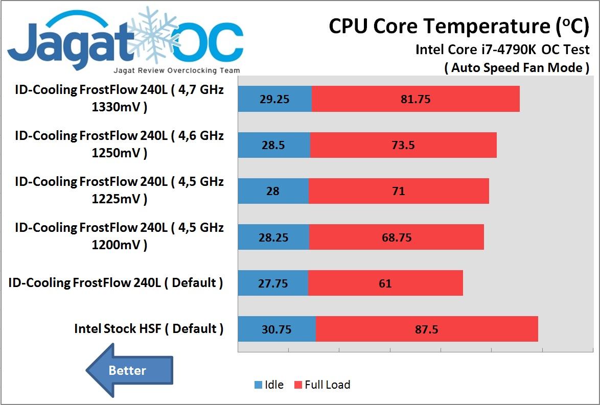 ID-Cooling FrostFLow 240L OC test Auto fan