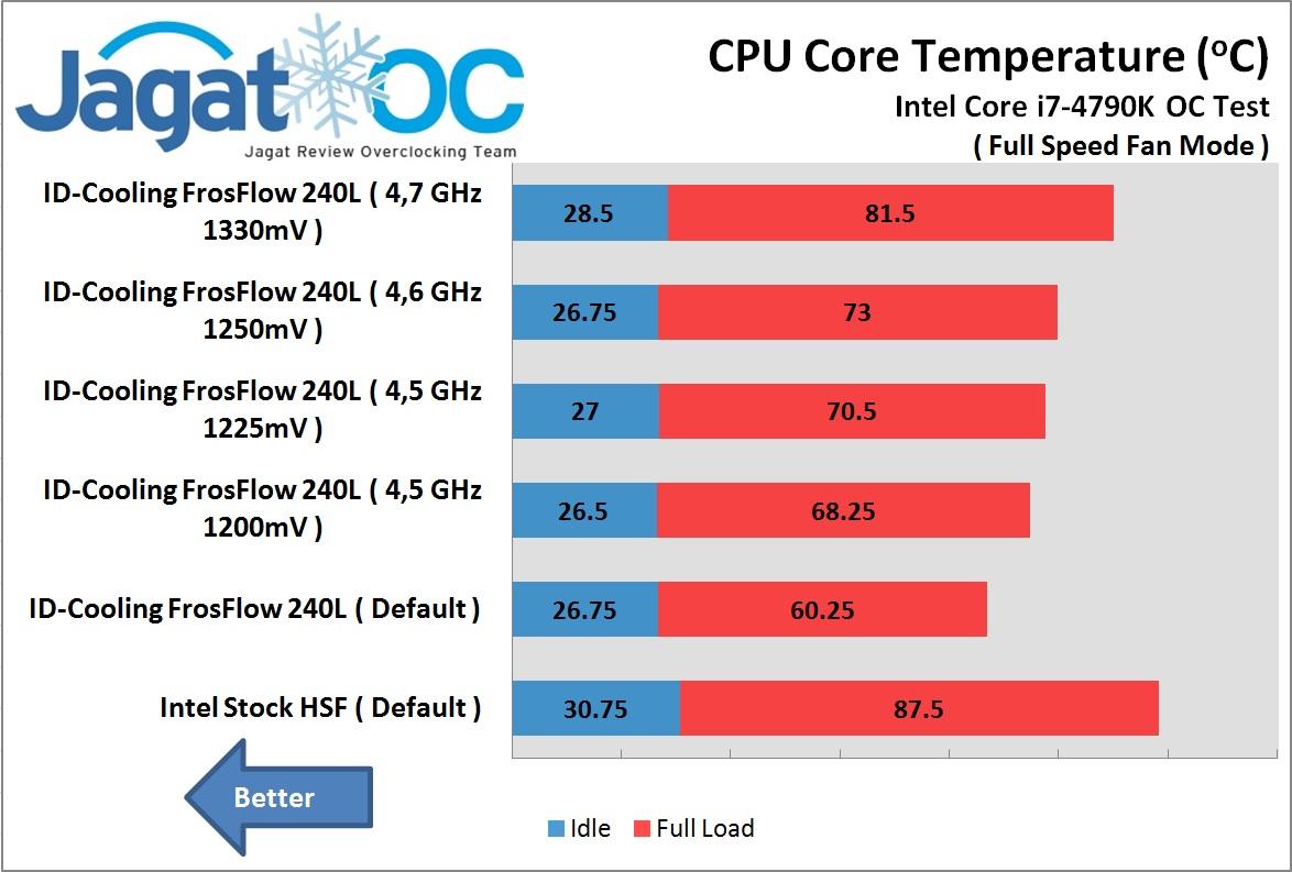 ID-Cooling FrostFLow 240L OC test Full fan