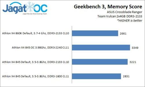 Result_GeekBench_memory