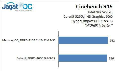 NUC5i5RYH_Result_CBR15