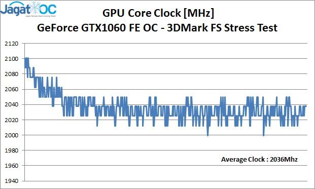 GTX1060 Mhz OC