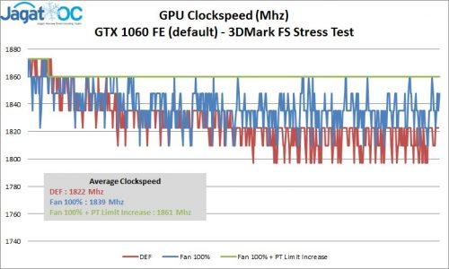 GTX1060FE_ClockspeedLog
