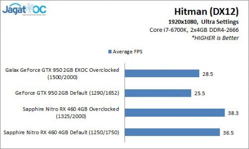 RX460OC_Result_Hitman