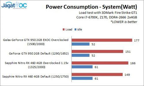 RX460OC_Result_Power1
