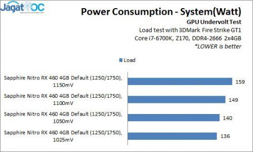 RX460OC_Result_Power2_Undervolt