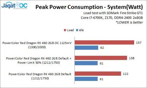 RedDragonRX460_2_PeakPower