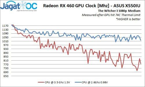 ASUSX550IU_CPUSpeedVsGPUSpeed
