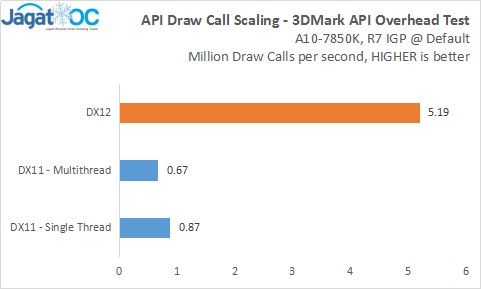 APIScaling