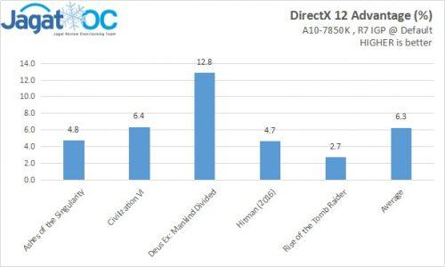 DX12Advantage