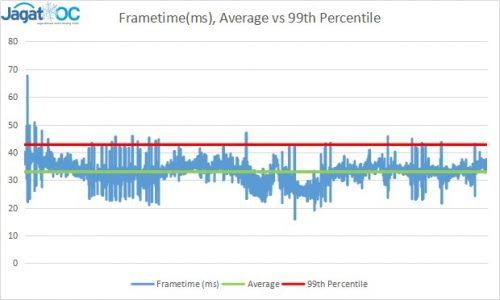 Pada sampel data frametime berikut, terlihat bahwa data Average tidak terlalu mencerminkan 'spike' yang terjadi, sedangkan data 99th percentile-nya lebih mendekati sebagian besar lonjakan yang terjadi sepanjang game berlangsung