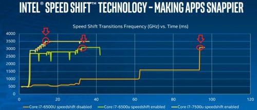 SpeedSHift2