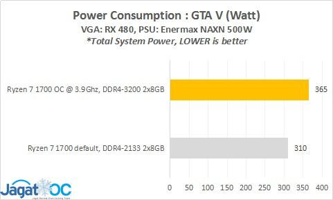BENCH_17_Power_GTAV