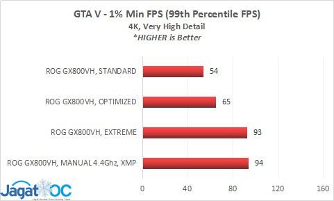 GX800_bench_GTAV_99th