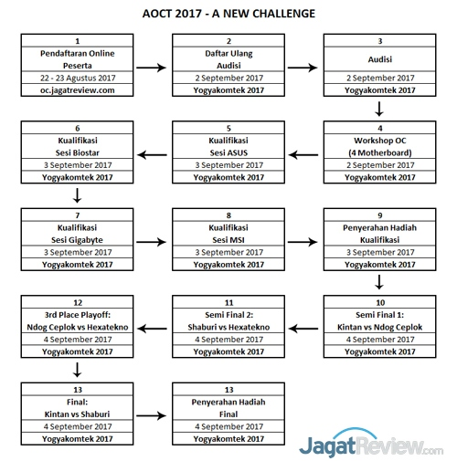 AOCT-Timeline-E