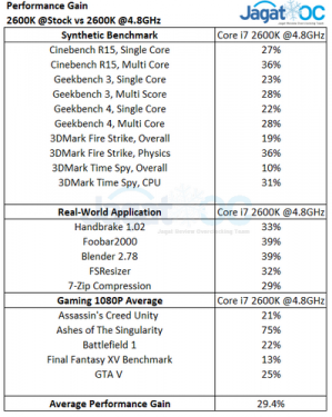 2600K OC Performance Gains