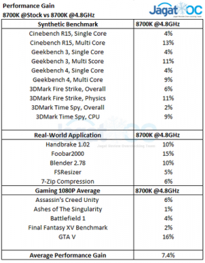8700K OC Performance Gains