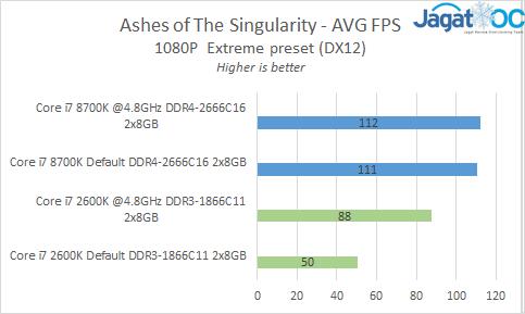Ashes AVGs