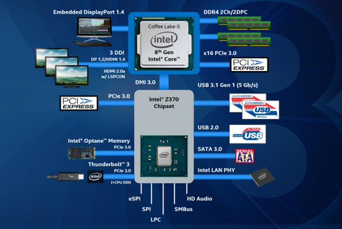 Z370 Express Chipsets