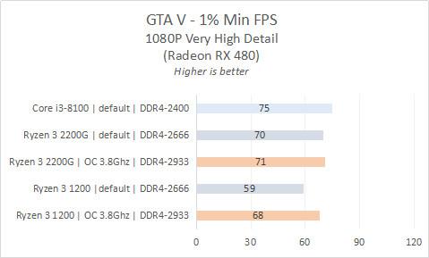 2200Gvs8100 8 GTAV 1MIN v2