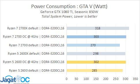 RESULT 15 POWER GTAV Watt