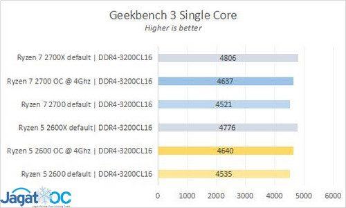 RESULT 3 GB3 SC