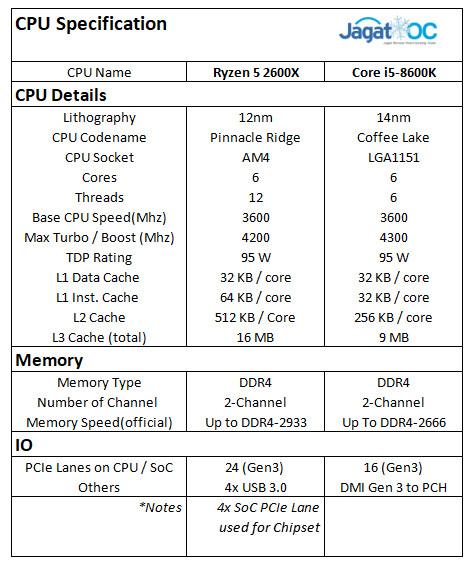 Result 0 2600X 8600K SPEC