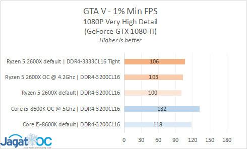 Result 14 GTA 99th
