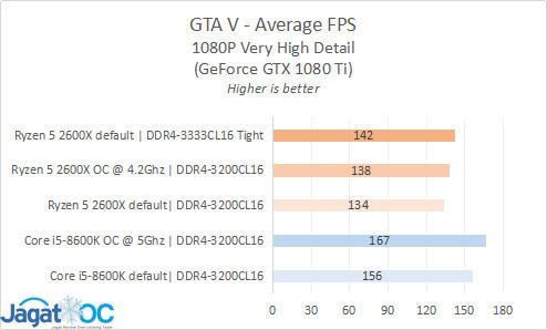 Result 15 GTA AVG