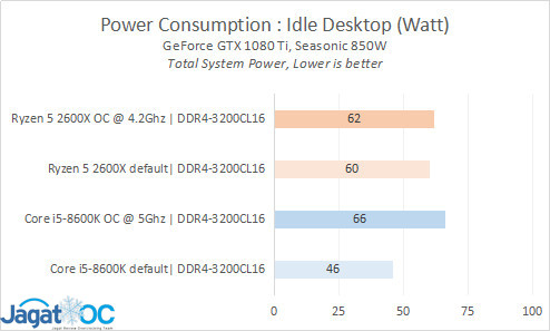 Result 23 Power Idle