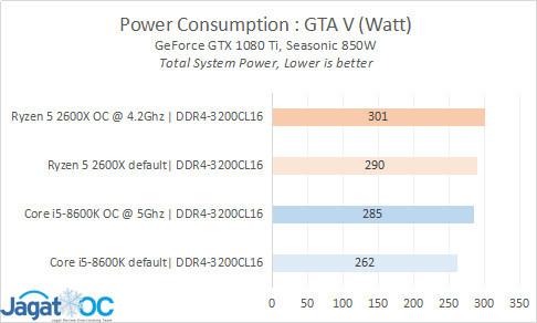 Result 26 Power GTAV