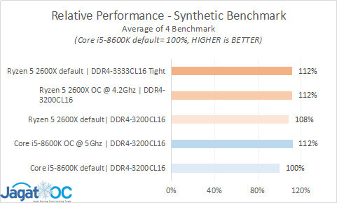 Result 28 summary Synthetic