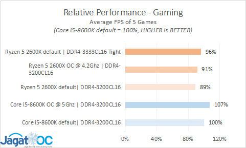 Result 30 summary gamesAVG