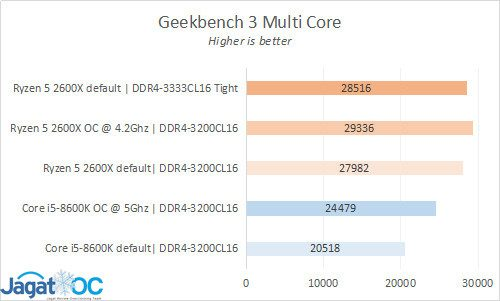 Result 4 GB3 MC