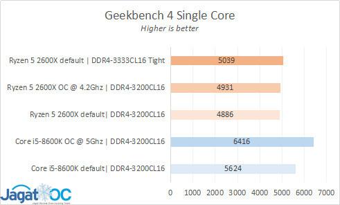 Result 7 GB4 SC