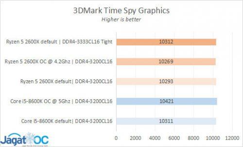 Result 8 3DM TS GPU