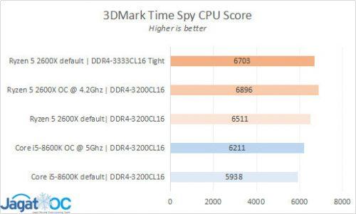 Result 9 3DM TS CPU