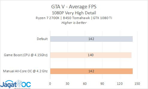 B450Tomahawk RESULT 5A GTAV AVG
