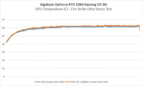 RTX2080 3 GPUTemp
