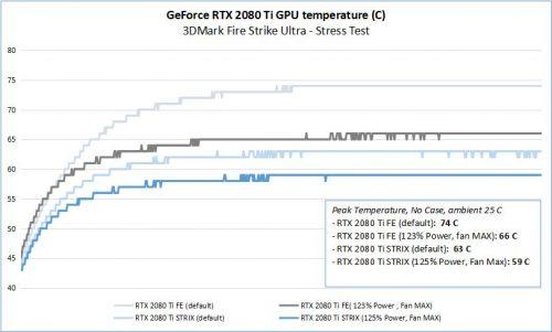 2080Ti Temperatures V2