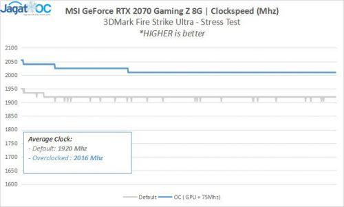 2070 GamingZ RESULT 1 Clocks