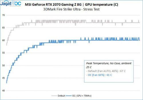 2070 GamingZ RESULT 3 Temps
