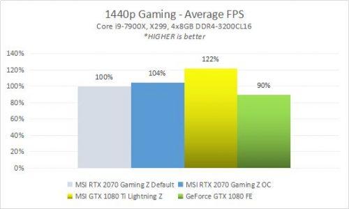 2070 GamingZ RESULT 5B GamePercents