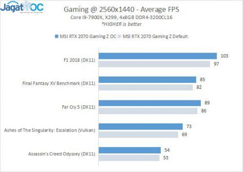 2070 GamingZ RESULT 5 Games