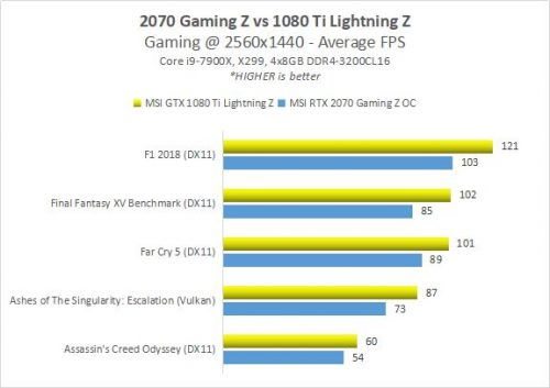 2070 GamingZ RESULT 6 vs1080Ti 1