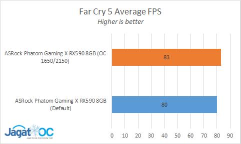 Far Cry 5 AVG