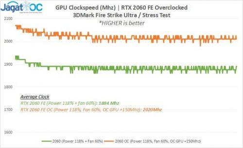 Result 2 2060FE Clock OC
