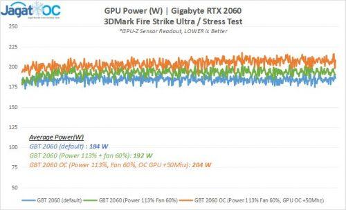 Result 5 2060GBT Power