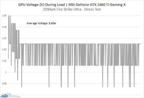 GTX1660TI GPUVoltage